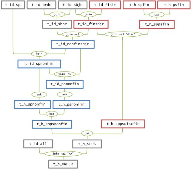 makefileprocedure-spps
